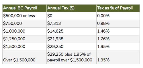 bc-payroll-health-tax-charts