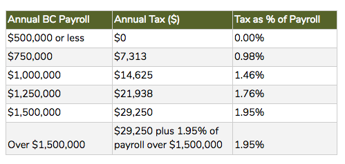 bc-payroll-health-tax-charts